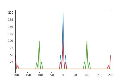 Amplitude Modulation – ElectricSheep